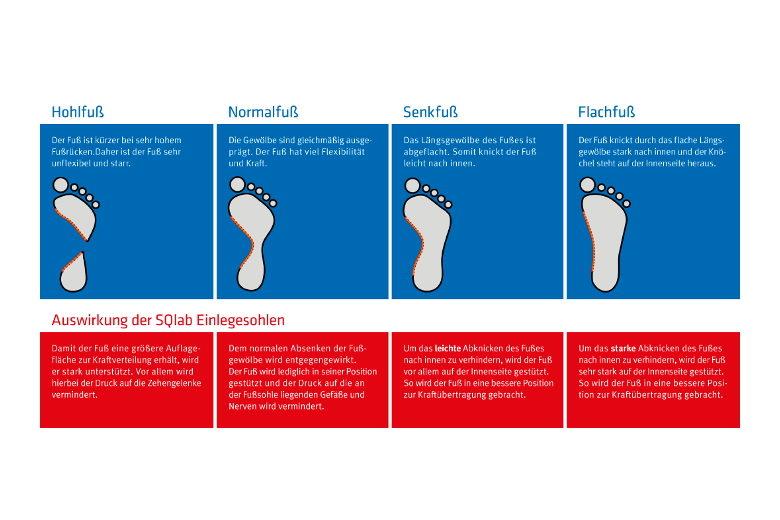 """SQlab """"step & fit"""""""