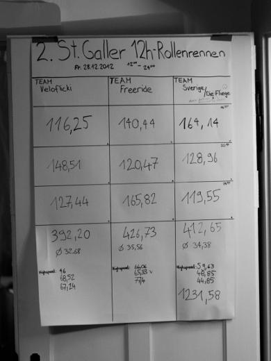 St.Galler Rollenrennen #2