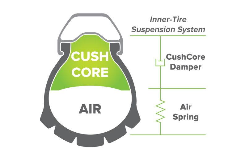 CushCore Set 650B